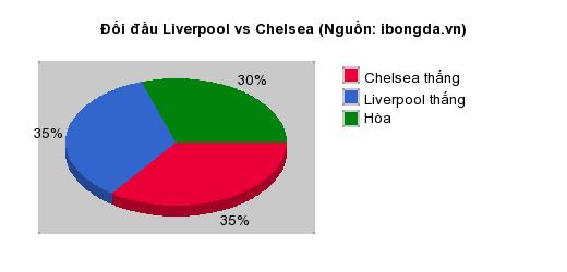 Thống kê đối đầu Liverpool vs Chelsea