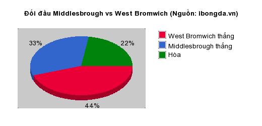 Thống kê đối đầu Middlesbrough vs West Bromwich