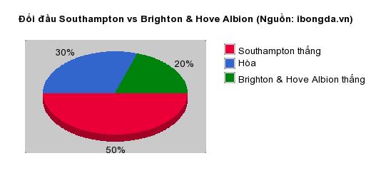Thống kê đối đầu Southampton vs Brighton & Hove Albion