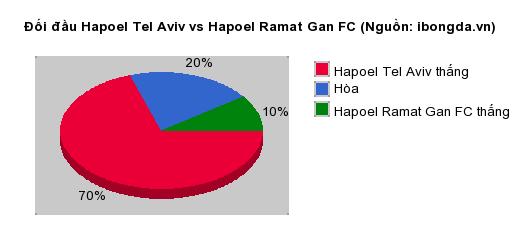 Thống kê đối đầu Hapoel Tel Aviv vs Hapoel Ramat Gan FC