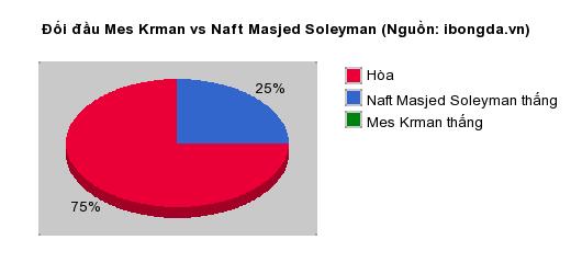 Thống kê đối đầu Mes Krman vs Naft Masjed Soleyman