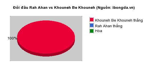 Thống kê đối đầu Rah Ahan vs Khouneh Be Khouneh