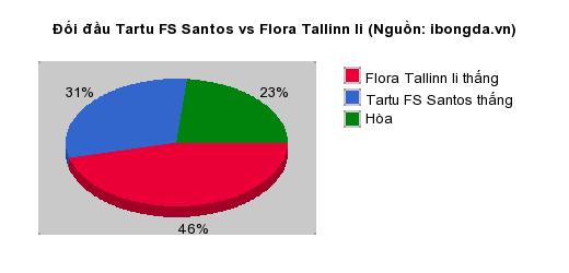 Thống kê đối đầu Tartu FS Santos vs Flora Tallinn Ii