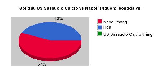Thống kê đối đầu US Sassuolo Calcio vs Napoli
