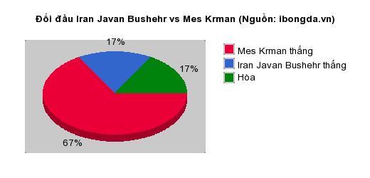 Thống kê đối đầu Iran Javan Bushehr vs Mes Krman