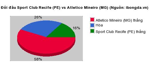 Thống kê đối đầu Sport Club Recife (PE) vs Atletico Mineiro (MG)