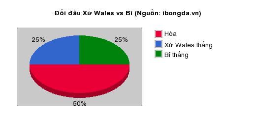 Thống kê đối đầu Xứ Wales vs Bỉ