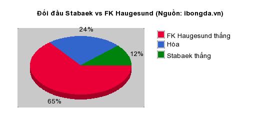 Thống kê đối đầu Croatia vs Đan Mạch
