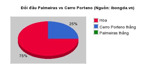 Thống kê đối đầu Palmeiras vs Cerro Porteno
