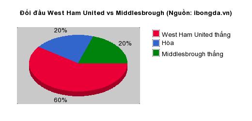 Thống kê đối đầu West Ham United vs Middlesbrough