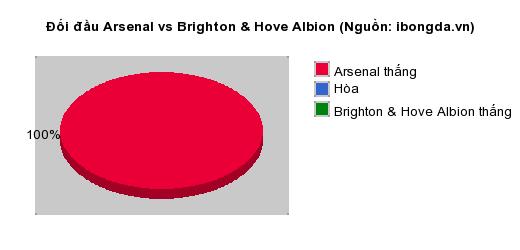 Thống kê đối đầu Arsenal vs Brighton & Hove Albion