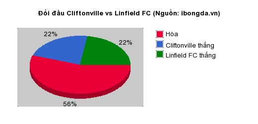 Thống kê đối đầu Cliftonville vs Linfield FC