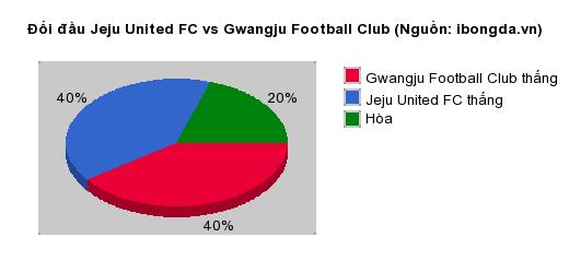 Thống kê đối đầu Jeju United FC vs Gwangju Football Club