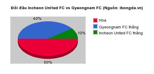 Thống kê đối đầu Incheon United FC vs Gyeongnam FC