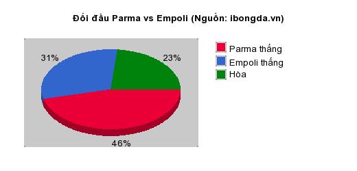 Thống kê đối đầu Parma vs Empoli