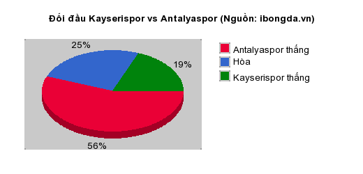 Thống kê đối đầu Kayserispor vs Antalyaspor