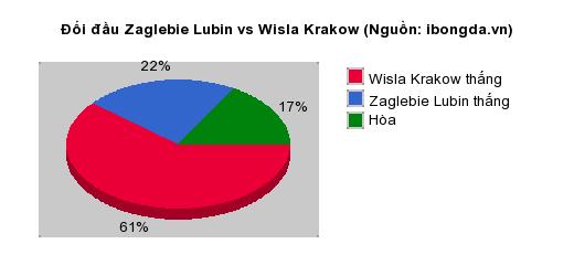 Thống kê đối đầu Kasimpasa vs Alanyaspor