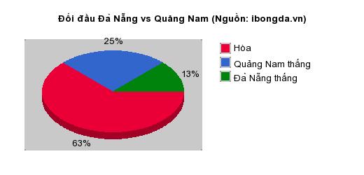 Thống kê đối đầu Đà Nẵng vs Quảng Nam
