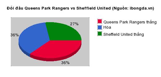 Thống kê đối đầu Queens Park Rangers vs Sheffield United