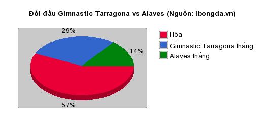 Thống kê đối đầu Gimnastic Tarragona vs Alaves