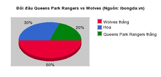 Thống kê đối đầu Queens Park Rangers vs Wolves