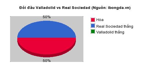 Thống kê đối đầu Valladolid vs Real Sociedad
