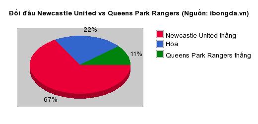 Thống kê đối đầu Newcastle United vs Queens Park Rangers
