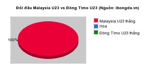 Thống kê đối đầu Malaysia U23 vs Đông Timo U23