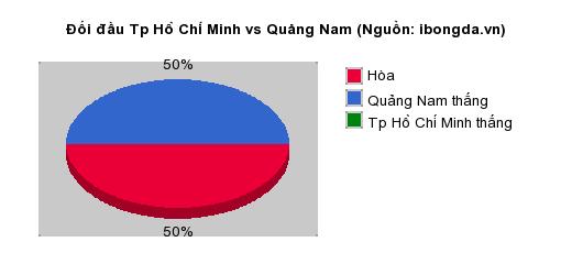 Thống kê đối đầu Tp Hồ Chí Minh vs Quảng Nam