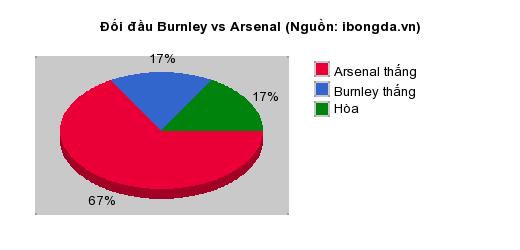 Thống kê đối đầu Burnley vs Arsenal