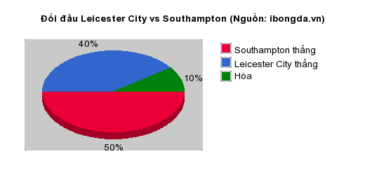Thống kê đối đầu Leicester City vs Southampton