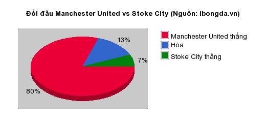 Thống kê đối đầu Manchester United vs Stoke City