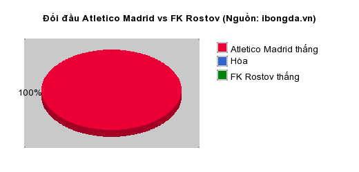 Thống kê đối đầu Atletico Madrid vs FK Rostov