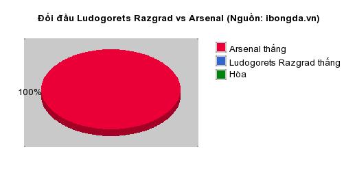 Thống kê đối đầu Ludogorets Razgrad vs Arsenal