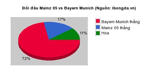 Thống kê đối đầu Mainz 05 vs Bayern Munich
