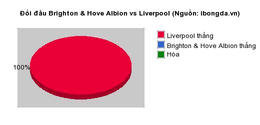 Thống kê đối đầu Brighton & Hove Albion vs Liverpool