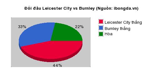 Thống kê đối đầu Leicester City vs Burnley