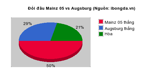 Thống kê đối đầu Mainz 05 vs Augsburg