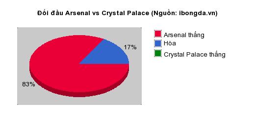 Thống kê đối đầu Arsenal vs Crystal Palace