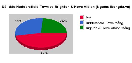 Thống kê đối đầu Huddersfield Town vs Brighton & Hove Albion