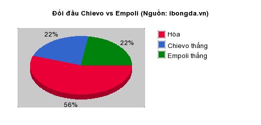 Thống kê đối đầu Chievo vs Empoli