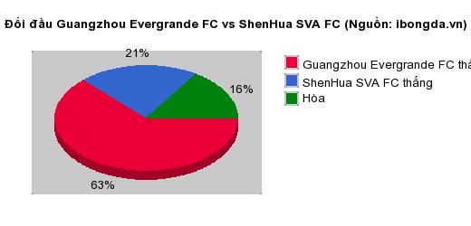 Thống kê đối đầu Guangzhou Evergrande FC vs ShenHua SVA FC