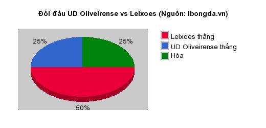 Thống kê đối đầu UD Oliveirense vs Leixoes