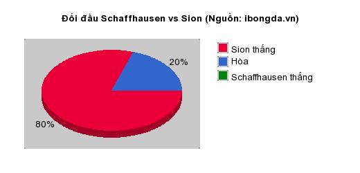 Thống kê đối đầu Schaffhausen vs Sion