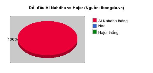 Thống kê đối đầu Al Nahdha vs Hajer
