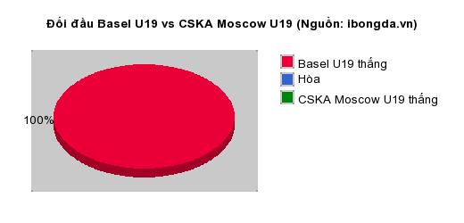 Thống kê đối đầu Basel U19 vs CSKA Moscow U19