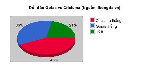 Thống kê đối đầu Goias vs Criciuma