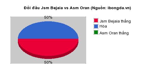 Thống kê đối đầu Jsm Bejaia vs Asm Oran