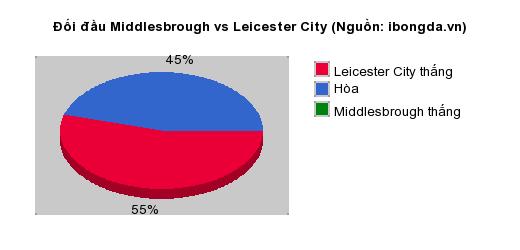 Thống kê đối đầu Middlesbrough vs Leicester City