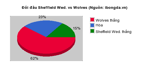 Thống kê đối đầu Sheffield Wed. vs Wolves